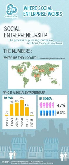 Social Entrepreneurship – Infographic - find great community builders at urbansocialentrepreneur.com