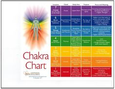"Front Side: A guided chart to  work with the chakras for healing purposes   which can be used to enhance your healing work.   Back side: A colorful finger labyrinth, offers lesson as we travel the path.  This meditation is a path to transformation.  Size 8.5"" x 12"". Printed on high gloss laminated card stock in sets of 10. Healing Touch Program."