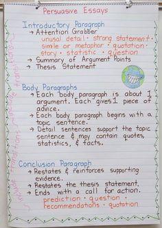 Persuasive Writing Anchor Chart