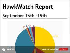 HawkWatch report September 13th through 19th. #HNCHawkWatch #HitchcockNatureCenter #LoessHills