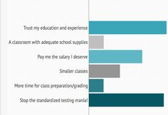 What do teachers really want for National Teacher Day? We asked them! Turns out fewer apples, more RESPECT