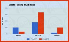 This bar graph compares the number of waste hauling truck trips taken by two haulers during the months of July, August, and September 2014.  #academictask1 #task1 #IELTSacademic Click here to read the whole essay: http://www.ieltspodcast.com/ielts-academic-task-1-sample-essay-28-waste-hauling-truck-trips/?utm_term=academic&utm_content=buffer0f2dc&utm_medium=social&utm_source=pinterest.com&utm_campaign=buffer