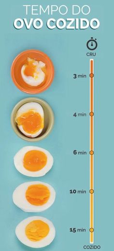 How to Make the Perfect Boiled Egg Every Time From soft and runny to t. - How to Make the Perfect Boiled Egg Every Time From soft and runny to totally solid to everything in between, here's what you need to know. Eat a balanced diet - Boiled Egg Times, Soft Boiled Eggs, Boiled Food, Half Boiled Egg Time, Perfect Boiled Egg, Perfect Eggs, Cooking Recipes, Gastronomia, Vegetarian Food