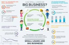 Commercial lending infographic – Go Part Time Business Ideas, Best Online Business Ideas, Best Home Business, Starting A Business, Business Planning, Business Tips, Education And Development, Harvard Business School, How To Get