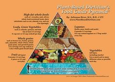 The Plant-Based Dietitian& Food Guide Pyramid is a visual guide on how to healthfully structure a whole food, plant-based diet and ensure optimal nutrition. Choose your meals based on this pyramid, using the suggested servings, as a general guideline. Plant Based Whole Foods, Plant Based Eating, Plant Based Diet, Plant Based Recipes, Plant Diet, Whole Food Diet, Whole Food Recipes, Diet Recipes, Vegetarian Recipes