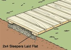 free plans woodworking resource from Realtorcom – free woodworking plans projects patterns boardwalks walkways The post free plans woodworking resource from Realtorcom -… appeared first on Pinova - Woodworking Wood Pathway, Wooden Walkways, Wooden Path, Backyard Walkway, Backyard Landscaping, Pallet Walkway, Walkway Ideas, Front Walkway, Woodworking Desk Plans