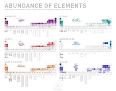 From Visual.ly, a chart showing the abundance of various elements in the universe, the oceans, the atmosphere, and human beings.
