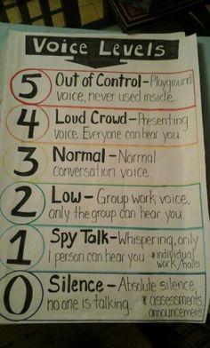 Class Voice Meter Voice Levels, Group Work, Schools, The Voice, School, Colleges