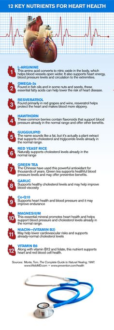 12 Key Nutrients for Heart Health [Infographic]