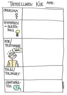 Tieteellinen koe.