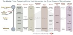 Tri-modal IT: CIO's put in place pioneers, settlers, and town planners