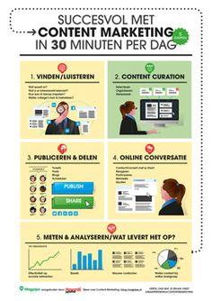 Succesvol met contentmarketing in 30 minuten per dag. Bron: magpipe.com