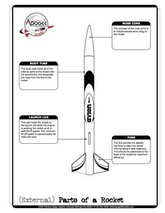 External Parts of a Rocket. The purpose of the nose cone is to reduce aerodynamic drag on the model. The body tube holds all of the internal parts of the rocket (like the parachute), and separates the nose from the fins of the rocket. The fins provide the stabilizing force to keep the rocket moving along a safe trajectory. Fins should be positioned at the back of the rocket for maximum efficiency. The launch lug holds the rocket on the launch rod while the engine is pushing the rocket up to…