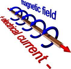 electromagnetism physics