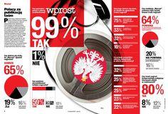 infografika Wprost Sylwester Latkowski