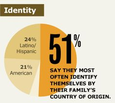 Pew Hispanic Center - Chronicling Latinos Diverse Experiences in a Changing America