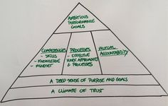 High performance team pyramid