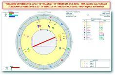 Akte Astrosuppe - glasklar!: * S+P Worldnews - ☼ VOLLMOND in WAAGE/WIDDER ☼ (SO/16-OCT-2016 um 06h23 MESZ/CEST) - Mit MARKT & GOLD-Analysen