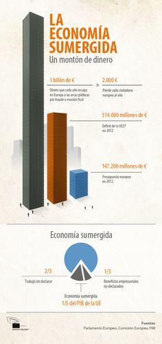 Economía sumergida en la Unión Europea