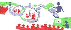 """Un Modelo (pedagógico) Entra dentro del ámbito de las """"creencias"""", la formación y la actualización del docente. Es un construcción teórico-formal que fundamentada científica e ideológicamente interpreta, diseña y ajusta la realidad pedagógica que responde a una necesidad concreta, es decir, un modelo es una representación teórica que luego llevamos a la práctica"""