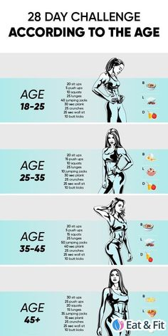 Fitness Workouts, Gym Workout Tips, Fitness Workout For Women, At Home Workout Plan, Workout Challenge, At Home Workouts, 28 Day Challenge, Treadmill Workouts, Workout Diet