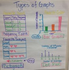 3rd Grade-Types of Graphs Anchor Chart, 3.8A- frequency table, bar graph, pictograph, dot plot