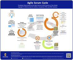 Agile Scrum Cycle Overview