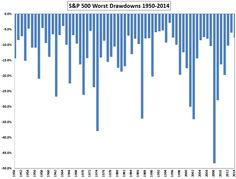 Worst dips in each year. There were 34 years with a double digit drawdowns. But 20 of those periods actually finished the year with a gain.