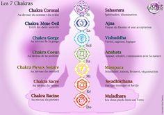 Naturellement bien .: La signification des chakras .