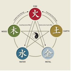 What Is the 'Five Elements' Theory of Chinese Cooking?