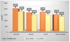 Pretvorimo li dobivene postotke u kune, prema statistikama portala Crozilla.com, #stan od 50 metara kvadratnih tijekom prosinca 2014.godine u centru ili na istočnom dijelu Zagreba bio je čak preko 100.000 kuna povoljniji no u istom mjesecu 2010.godine. #Zagreb #cijene stanova