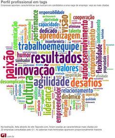 Nuvem de palavras concursos empregos (Foto: Editoria de Arte/G1/Taxredo.com)