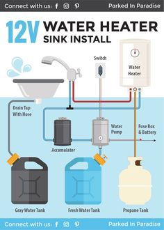 Installing A Portable Water Heater In A Camper Van Anyone who wants to add a sink or hot shower to their campervan conversion needs to take a look at this plumbing diagram! It tells you exactly what parts you need an how to connect your plumbing f Cargo Trailer Conversion, Camper Van Conversion Diy, Sprinter Van Conversion, Van Conversion Water System, Van Conversion Parts, Van Conversion Bathroom, Diy Van Camper, Build A Camper Van, School Bus Conversion