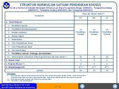 6. Permendiknas no.22 tahun 2006 tentang standar isi ppt