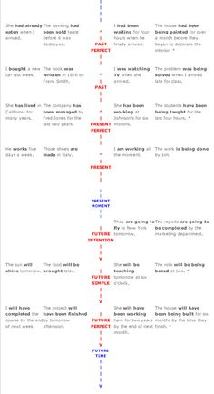 English Tenses Timeline Reference
