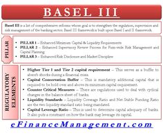 Basel III is a list of comprehensive reforms whose goal is to strengthen the regulation, supervision and risk management of the banking sector. Risk Management, Business Management, Project Management, Basel Iii, Financial Analysis, Financial Instrument, Accounting And Finance, Business Education, Chemical Engineering