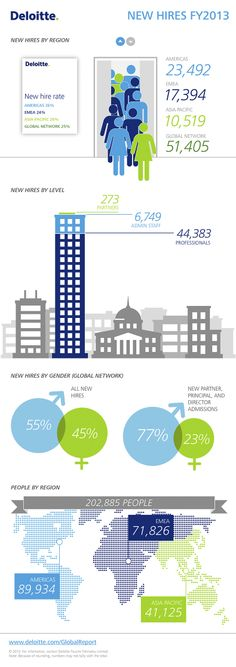 New hires 2013 | Global Impact 2013 Making a difference for business and society  Explore the report: http://www.deloitte.com/globalreport2013