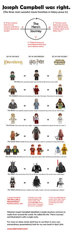 Hero's journey with Lego by Dan Roam. so cute. But everyone knows Star Wars is not future.  Duh.