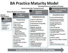 BA Practice Maturity Model