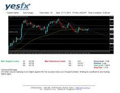 Forex - YESFX Global : Technical Analysis USD/JPY