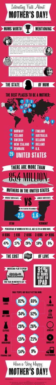 HAPPY MOTHER'S DAY! Some surprising totals!  Mother's Day in France today (May 26)...  It.s important a mum...