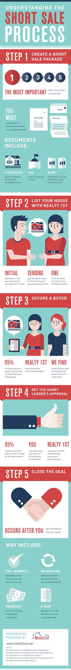 Understanding the Short Sale Process   #RealEstate #infographic