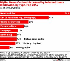 Digital News Content Accessed by Internet Users Worldwide, by Type, Feb 2016 (% of respondents)