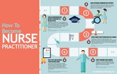 How to Become Nurse Practitioner
