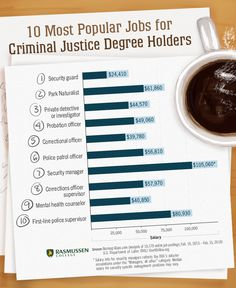 Criminal Justice top 10 degree