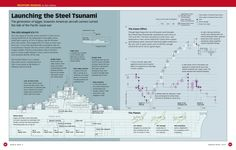 Aircraft Carrier WWII infographic