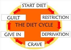 Yeah I am done with diet cycles. I am too busy on my healthy life cycle. #healthyliving #fitness #lunagetsfit