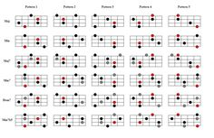 bass arpeggios - Google Search