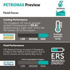 Petronas Fluid Facts