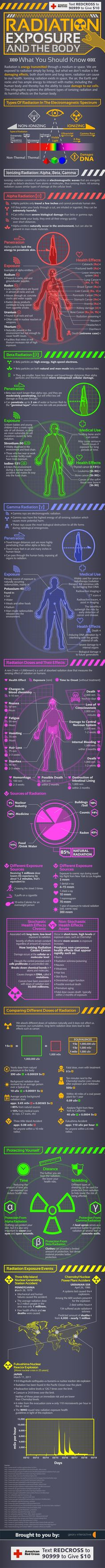 Radiation & The Body: What You Should Know #infografía